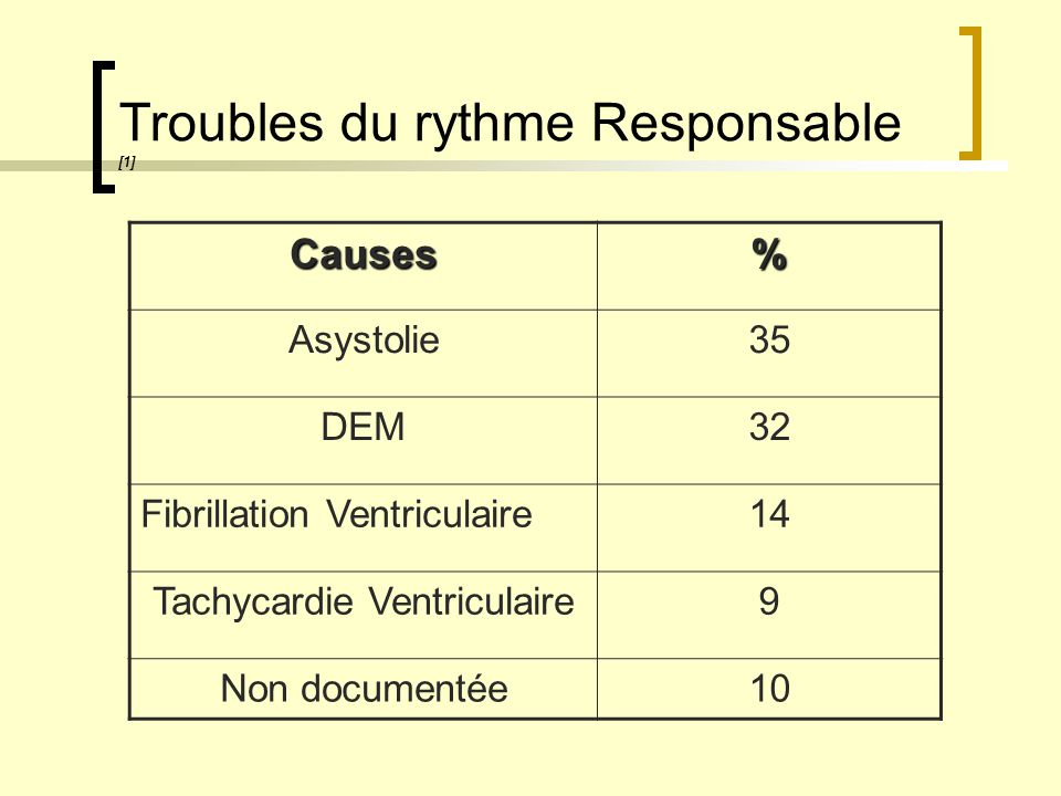 Troubles du rythme Responsable [1]